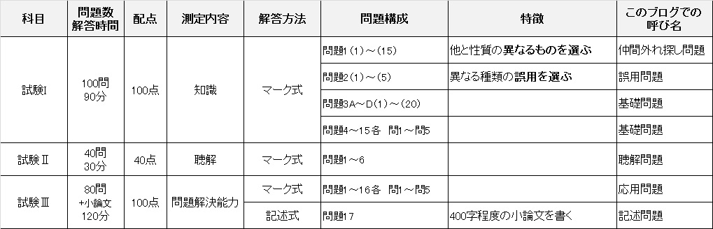 日本語教育能力検定概要