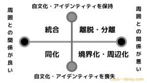 【日本語教育能力検定】文化変容